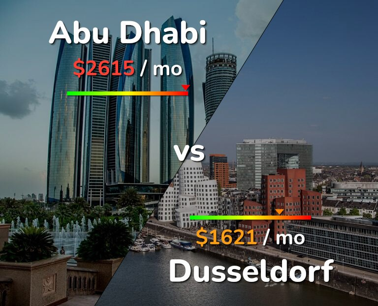 Cost of living in Abu Dhabi vs Dusseldorf infographic