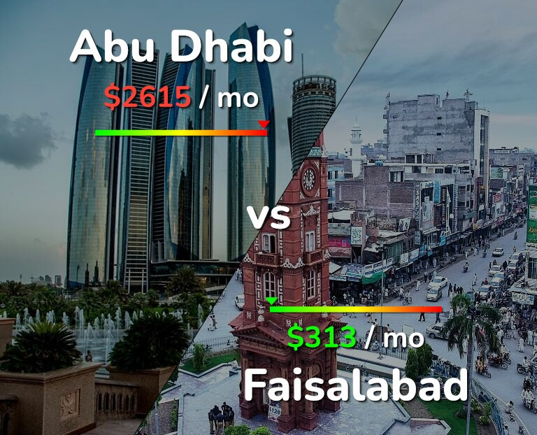 Cost of living in Abu Dhabi vs Faisalabad infographic