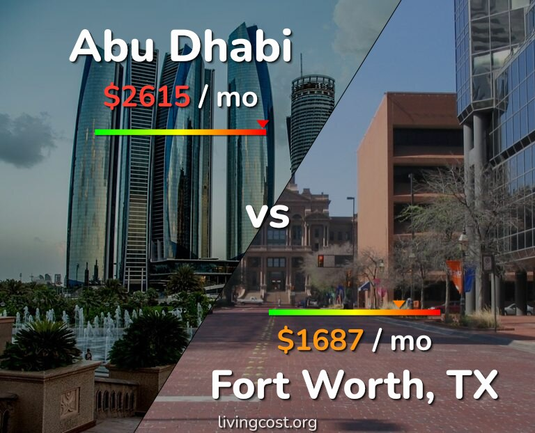 Cost of living in Abu Dhabi vs Fort Worth infographic