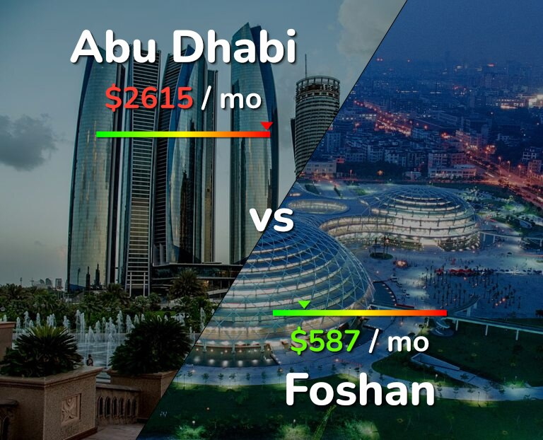 Cost of living in Abu Dhabi vs Foshan infographic