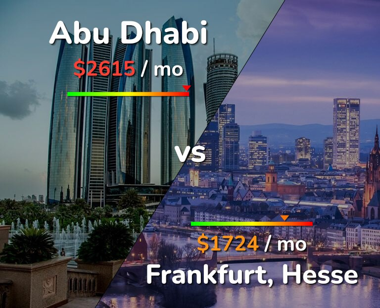 Cost of living in Abu Dhabi vs Frankfurt infographic