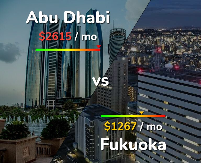 Cost of living in Abu Dhabi vs Fukuoka infographic