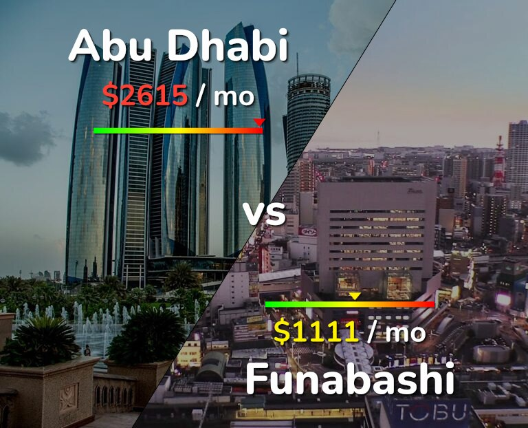 Cost of living in Abu Dhabi vs Funabashi infographic