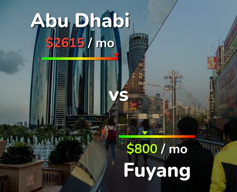 Cost of living in Abu Dhabi vs Fuyang infographic