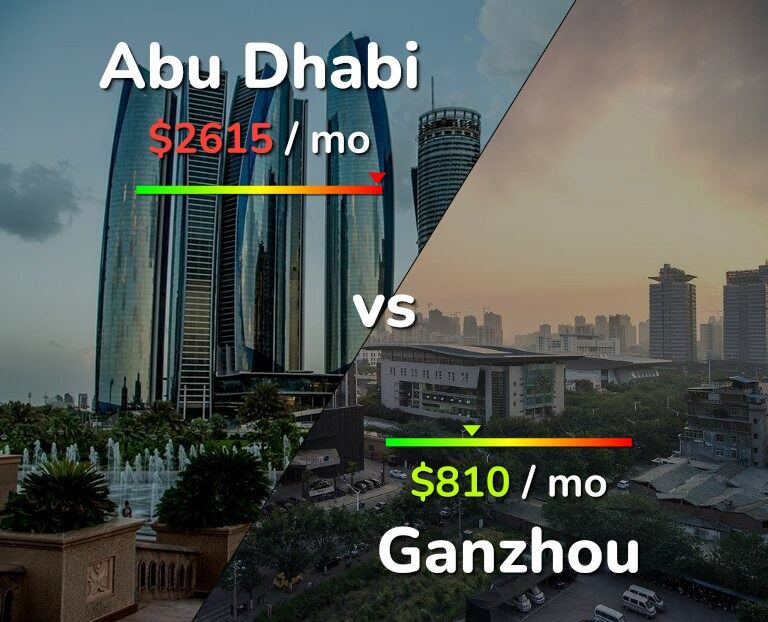 Cost of living in Abu Dhabi vs Ganzhou infographic