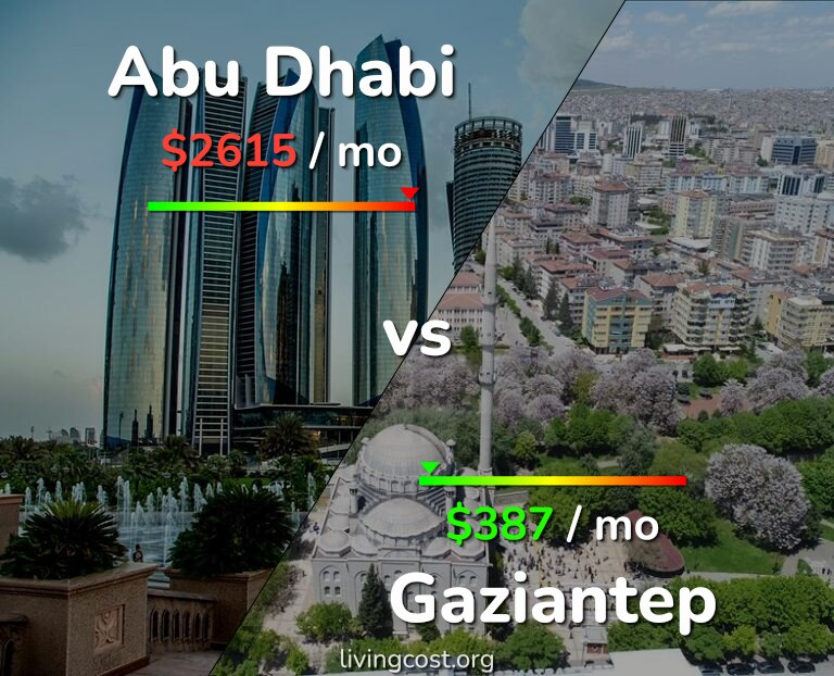 Cost of living in Abu Dhabi vs Gaziantep infographic