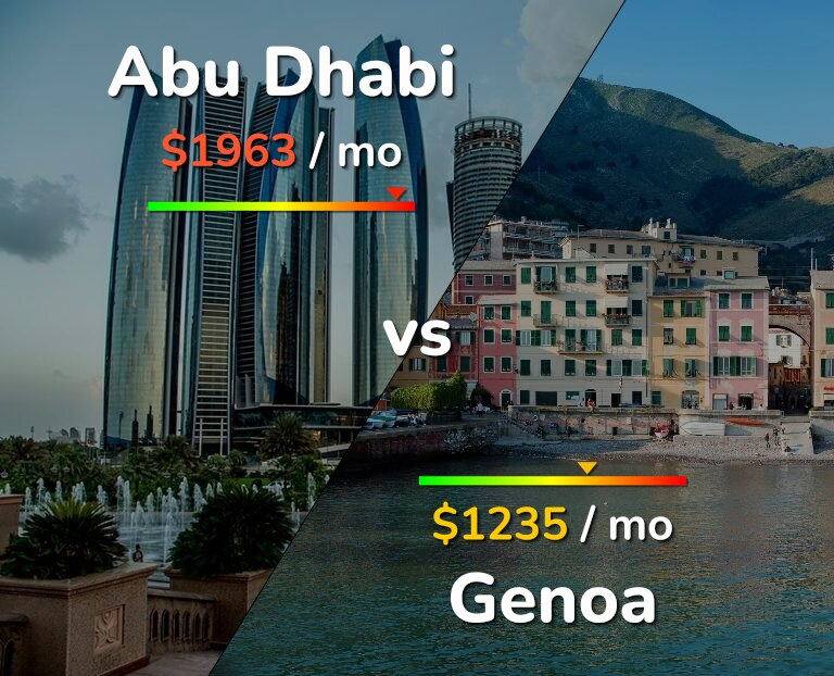 Cost of living in Abu Dhabi vs Genoa infographic