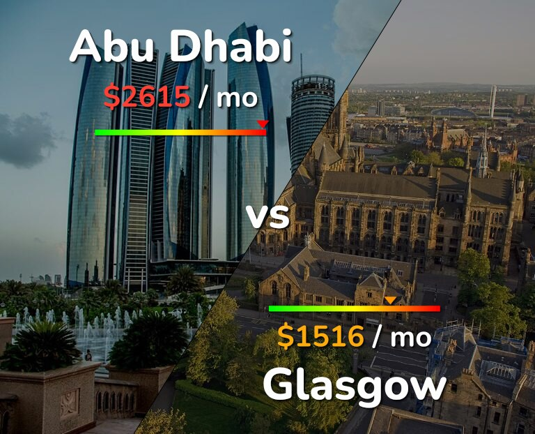 Cost of living in Abu Dhabi vs Glasgow infographic