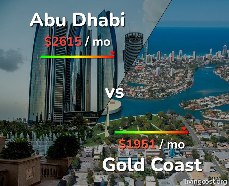 Cost of living in Abu Dhabi vs Gold Coast infographic