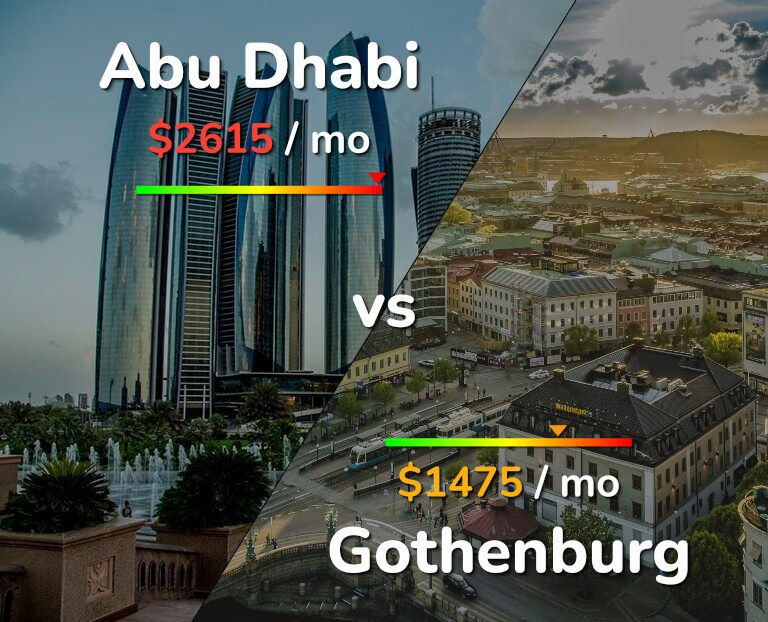 Cost of living in Abu Dhabi vs Gothenburg infographic