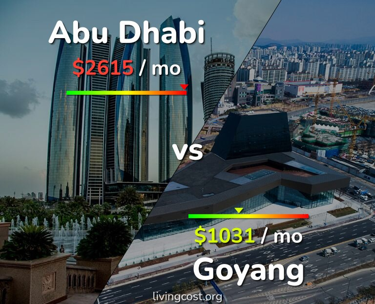 Cost of living in Abu Dhabi vs Goyang infographic