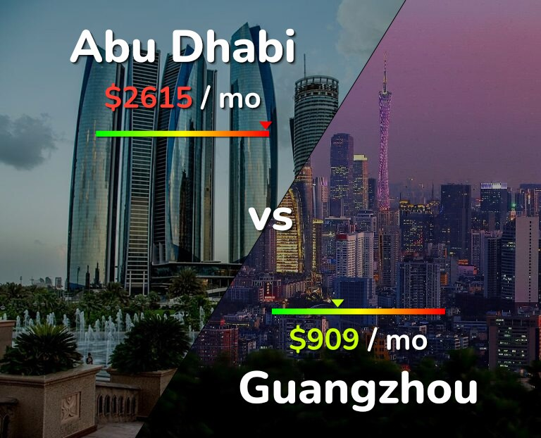 Cost of living in Abu Dhabi vs Guangzhou infographic