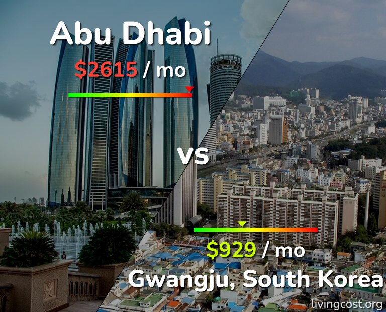 Cost of living in Abu Dhabi vs Gwangju infographic