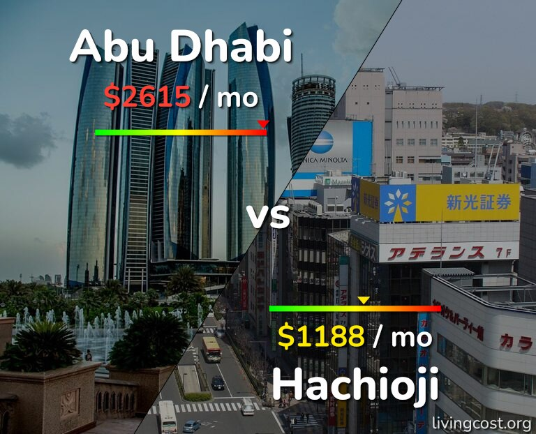 Cost of living in Abu Dhabi vs Hachioji infographic