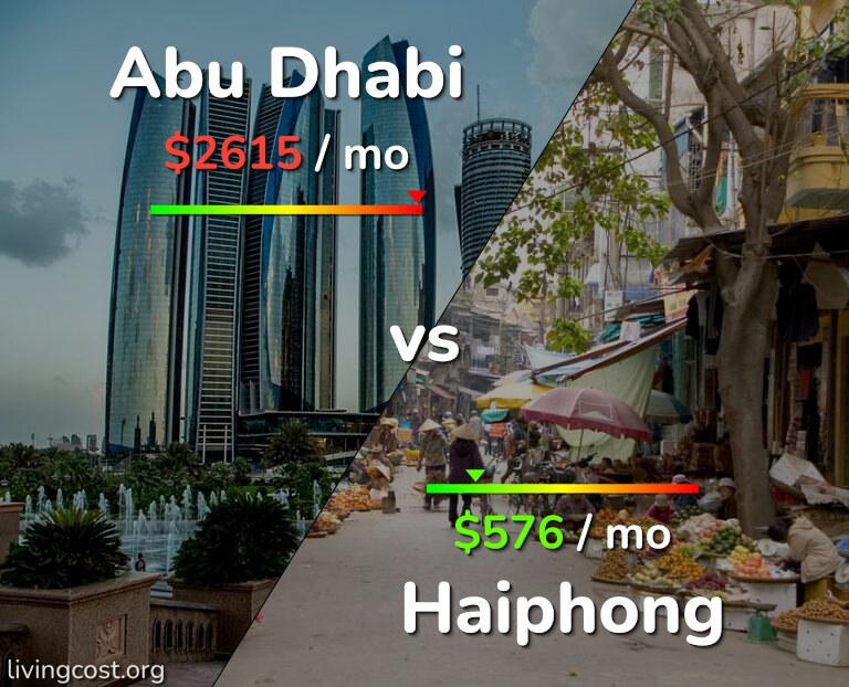 Cost of living in Abu Dhabi vs Haiphong infographic
