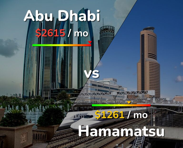 Cost of living in Abu Dhabi vs Hamamatsu infographic
