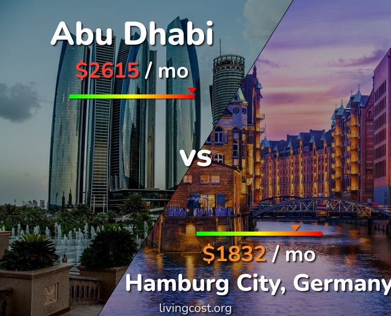Cost of living in Abu Dhabi vs Hamburg infographic