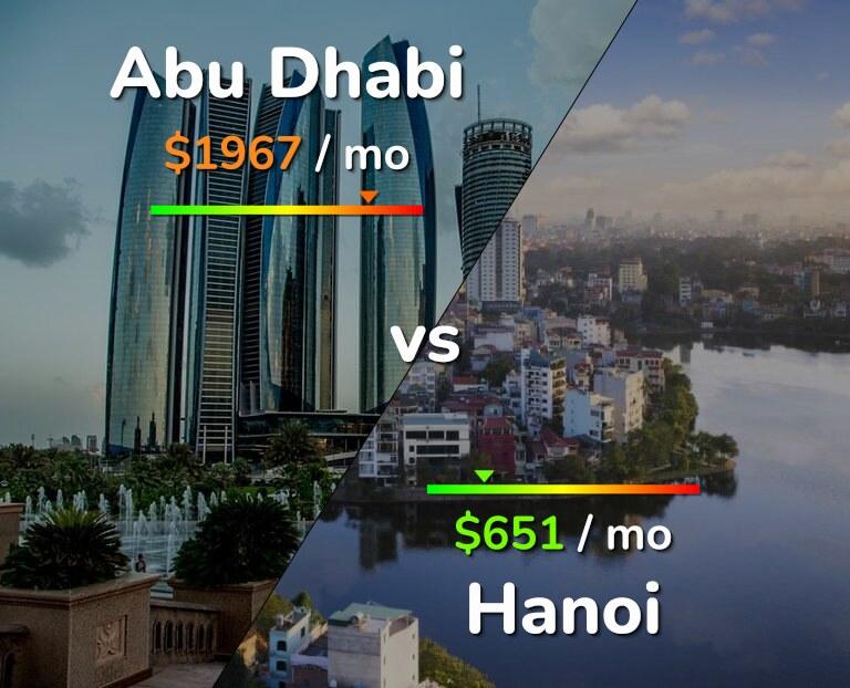 Cost of living in Abu Dhabi vs Hanoi infographic