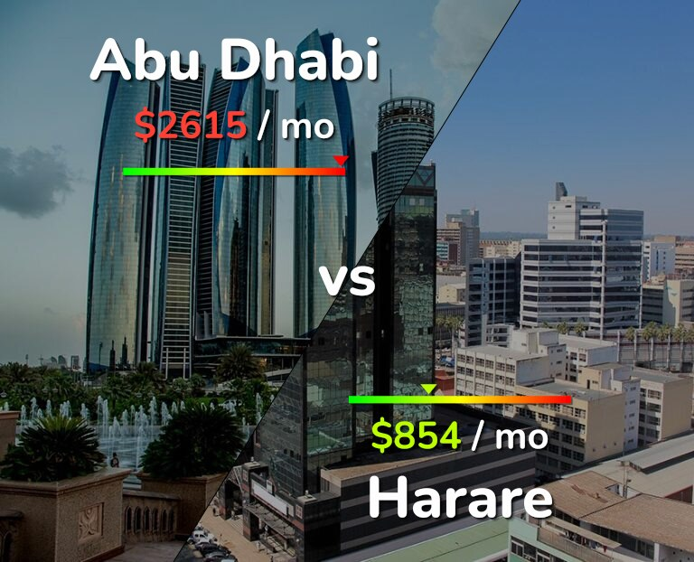 Cost of living in Abu Dhabi vs Harare infographic