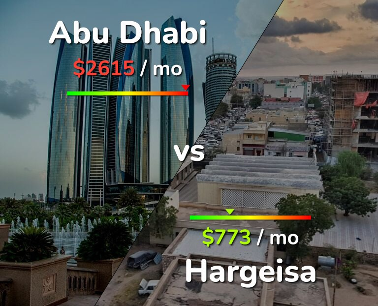 Cost of living in Abu Dhabi vs Hargeisa infographic