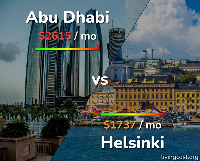 Cost of living in Abu Dhabi vs Helsinki infographic
