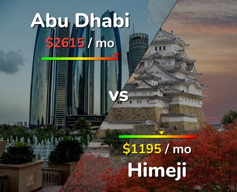 Cost of living in Abu Dhabi vs Himeji infographic