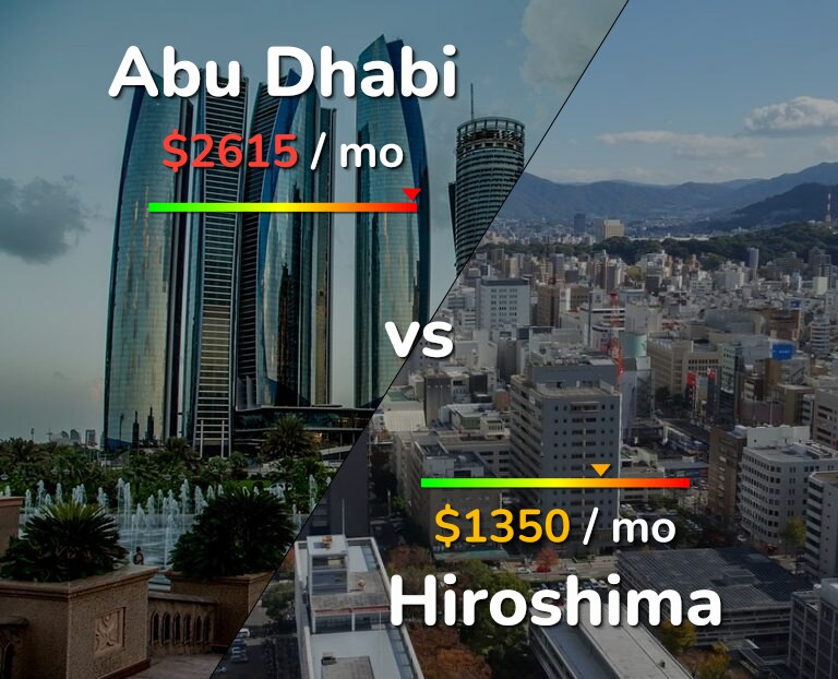 Cost of living in Abu Dhabi vs Hiroshima infographic