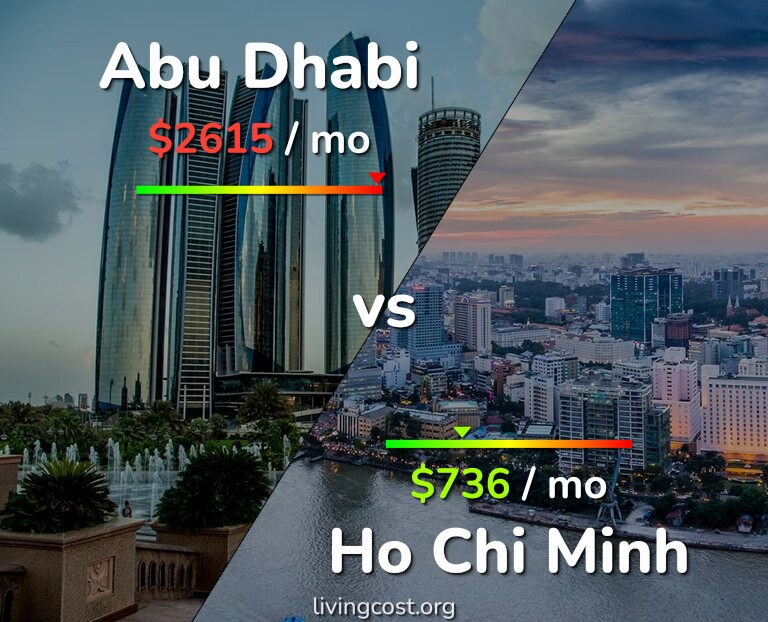 Cost of living in Abu Dhabi vs Ho Chi Minh infographic