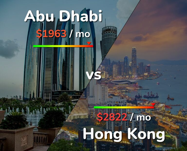 Cost of living in Abu Dhabi vs Hong Kong infographic