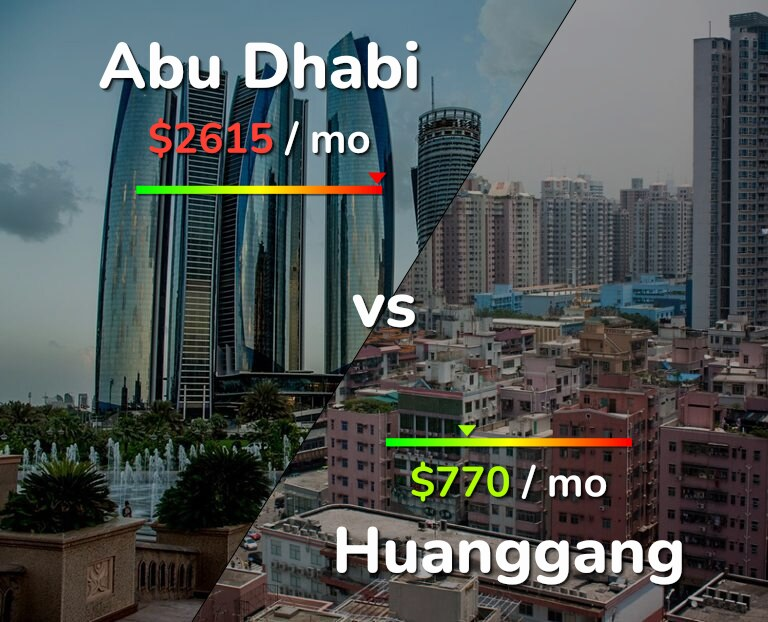 Cost of living in Abu Dhabi vs Huanggang infographic