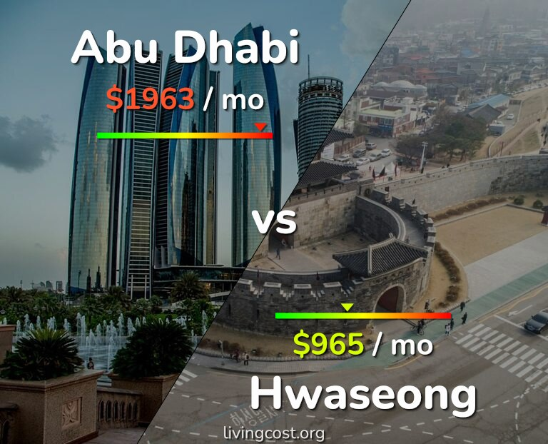 Cost of living in Abu Dhabi vs Hwaseong infographic