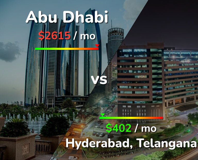 Cost of living in Abu Dhabi vs Hyderabad infographic