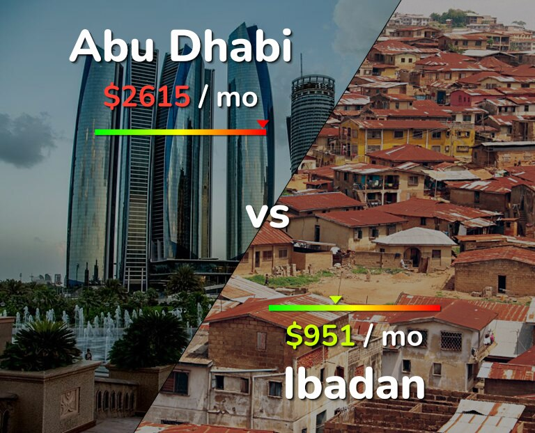 Cost of living in Abu Dhabi vs Ibadan infographic