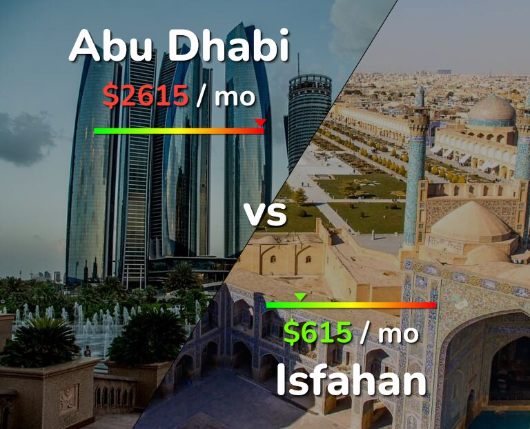 Cost of living in Abu Dhabi vs Isfahan infographic