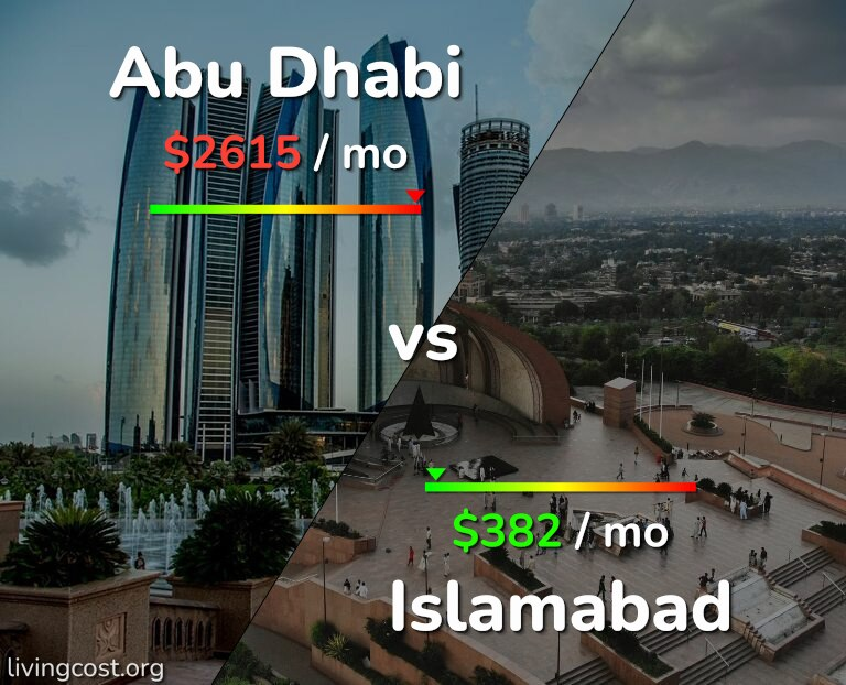 Cost of living in Abu Dhabi vs Islamabad infographic