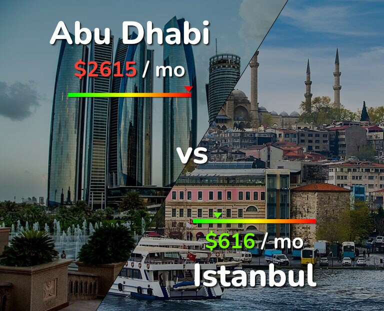 Cost of living in Abu Dhabi vs Istanbul infographic