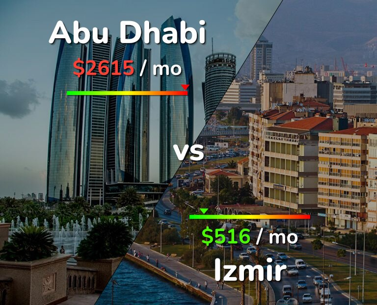 Cost of living in Abu Dhabi vs Izmir infographic