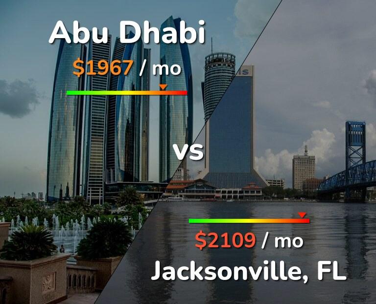 Cost of living in Abu Dhabi vs Jacksonville infographic