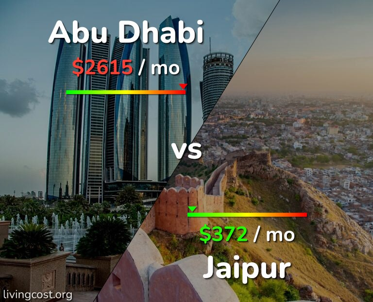Cost of living in Abu Dhabi vs Jaipur infographic