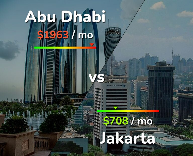 Cost of living in Abu Dhabi vs Jakarta infographic