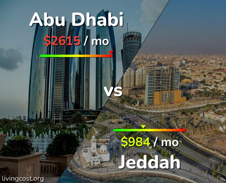 Cost of living in Abu Dhabi vs Jeddah infographic