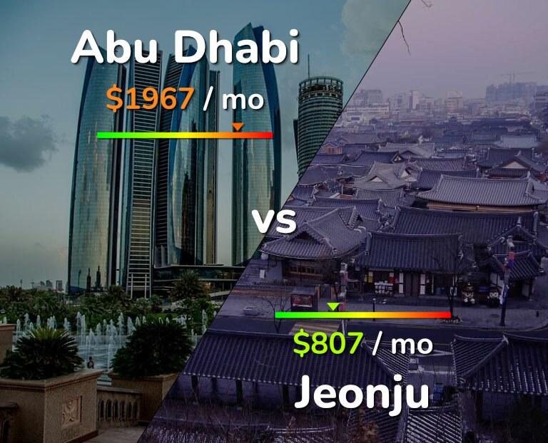 Cost of living in Abu Dhabi vs Jeonju infographic