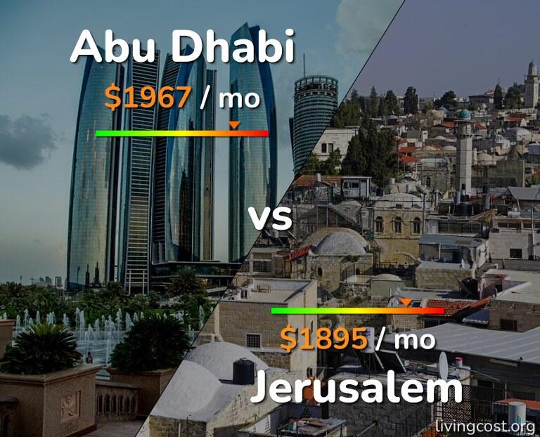 Cost of living in Abu Dhabi vs Jerusalem infographic