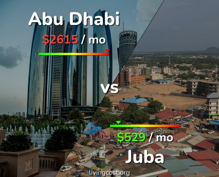 Cost of living in Abu Dhabi vs Juba infographic