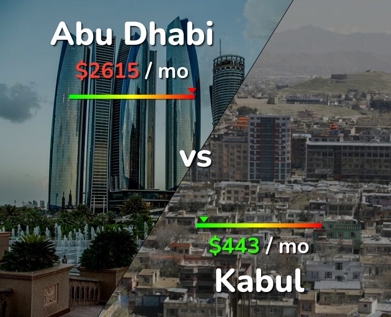 Cost of living in Abu Dhabi vs Kabul infographic