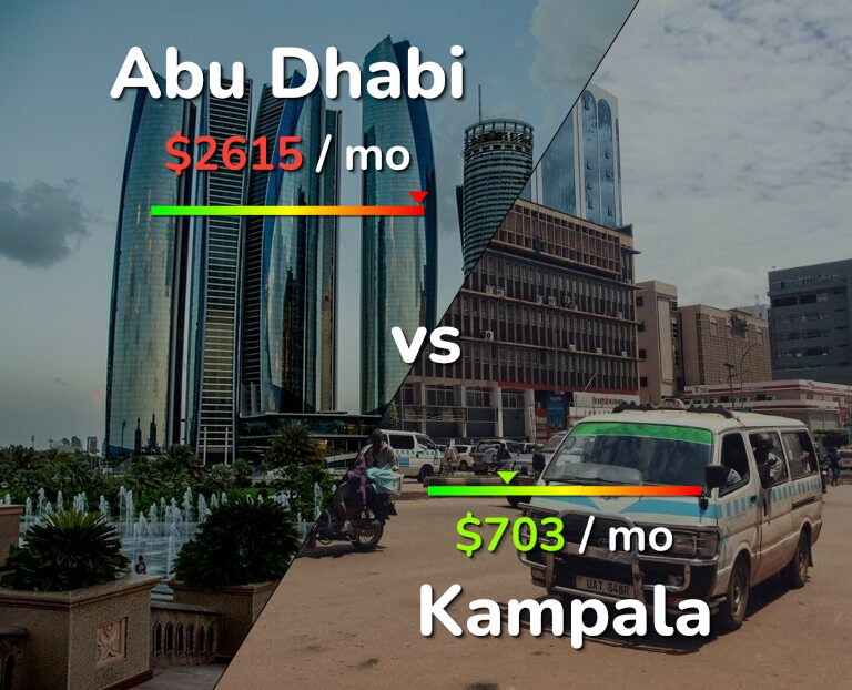 Cost of living in Abu Dhabi vs Kampala infographic