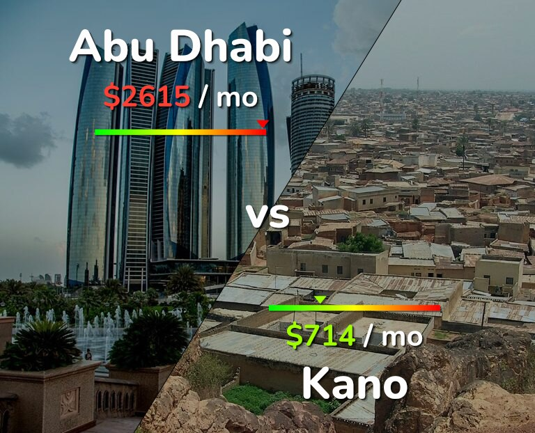 Cost of living in Abu Dhabi vs Kano infographic