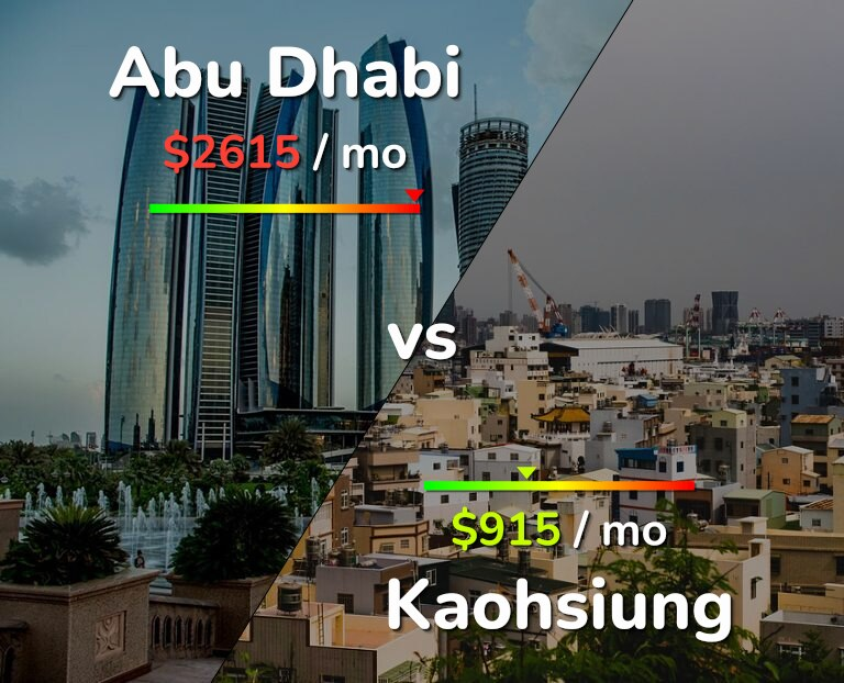 Cost of living in Abu Dhabi vs Kaohsiung infographic