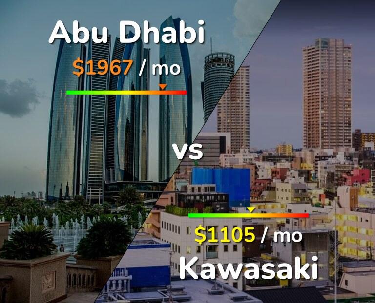 Cost of living in Abu Dhabi vs Kawasaki infographic