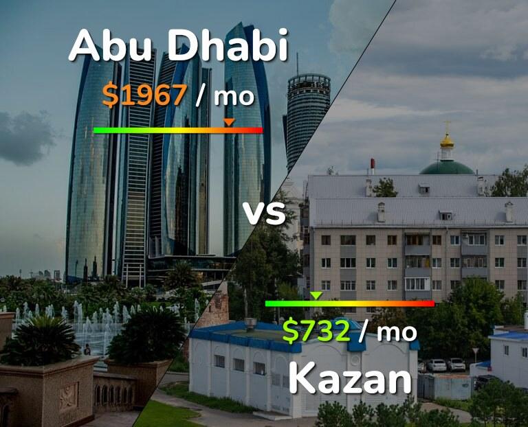 Cost of living in Abu Dhabi vs Kazan infographic